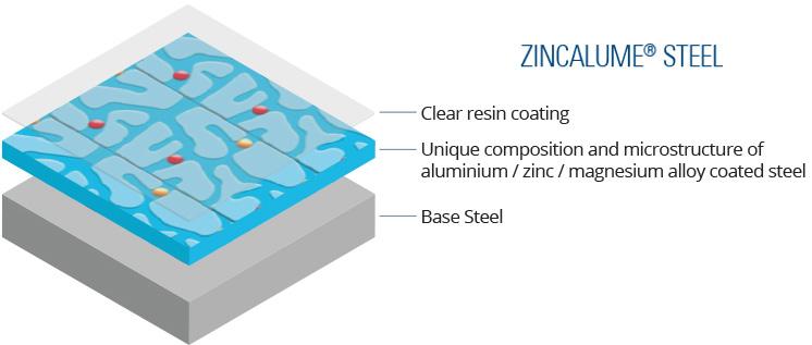 Product - Zinclaume Steel